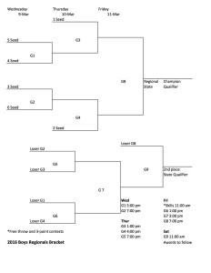 2016 Boys Regional Bracket Revision1 (1) Sheet1